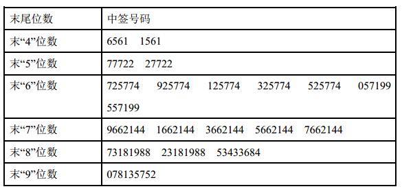 新股中宠股份中签号查询 002891中签号有多少?