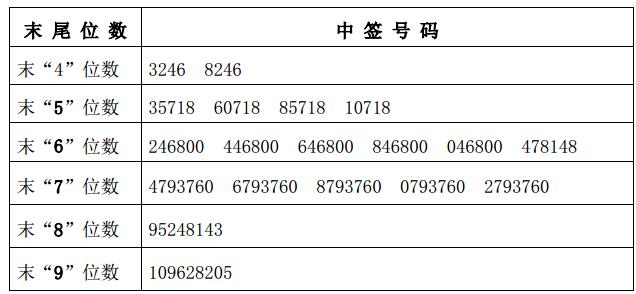 新股盛弘股份中签号查询 300693中签号有多少?