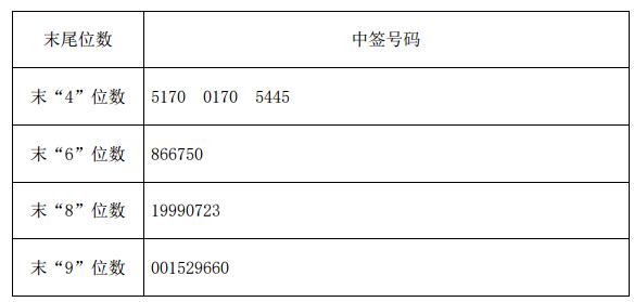 新股电工合金中签号查询 300697中签号72000个