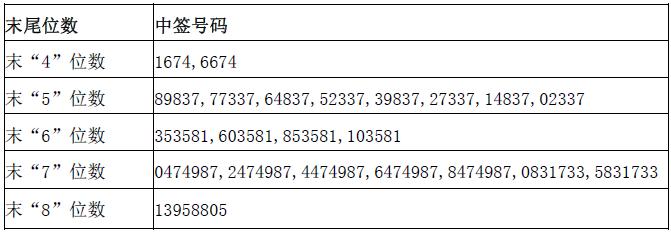 新股众源新材732527中签号查询 603527中签号27990个