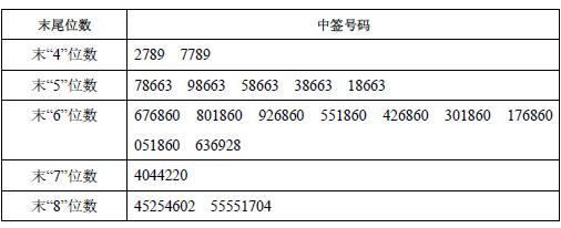 新股732183建研院中签号查询 603183中签号19800个