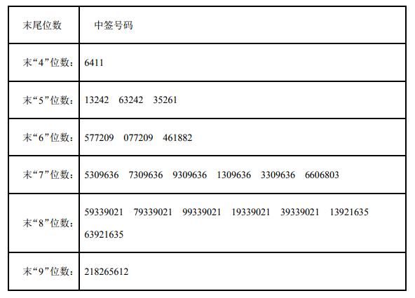新股兆丰股份中签号查询 300659中签号33355个