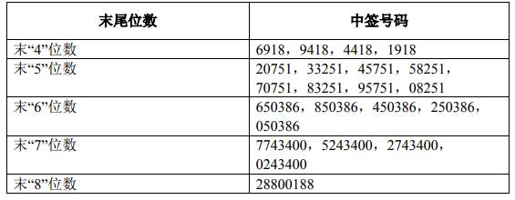 新股畅联股份603648中签号查询 732648中签号82951个