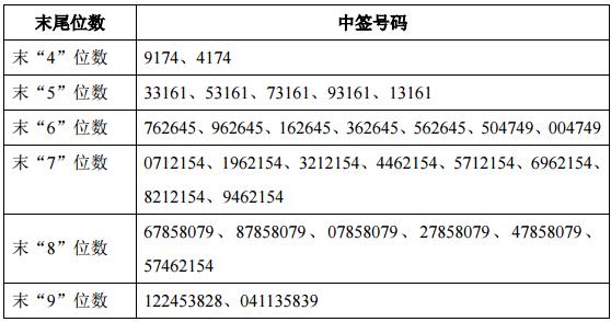 新股天宇股份中签号查询 300702中签号54000个