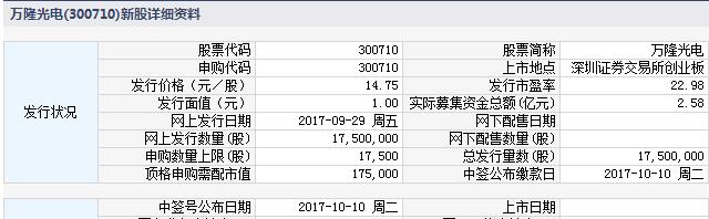 29日新股提示:3股申购 3股上市 2股缴款