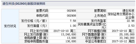 新股申购德生科技002908 今日新股德上科技详细资料