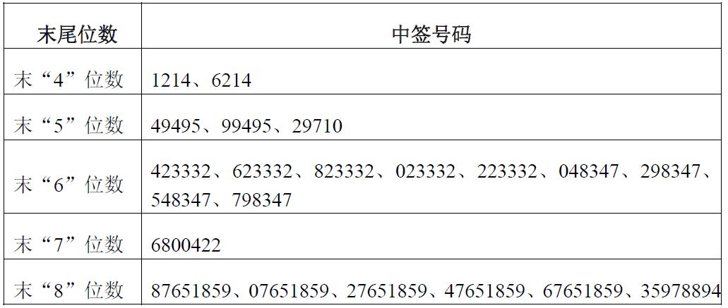 新股润禾材料中签号查询 300727中签号43920个
