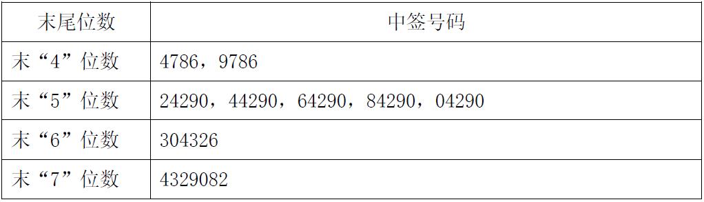 新股732917中签号查询 合力科技732917中签配号出炉