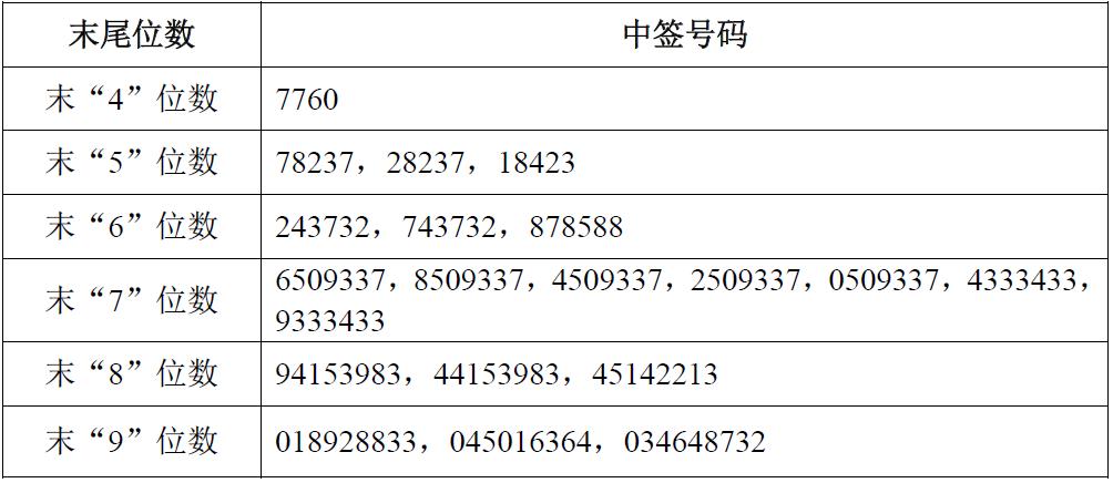 凡参与网上发行申购华能水电A股股票的投资者持有的申购配号尾数与上述号码相同的,则为中签号码。中签号码共有1,620,000个,每个中签号码只能认购1,000股华能水电A股股票。