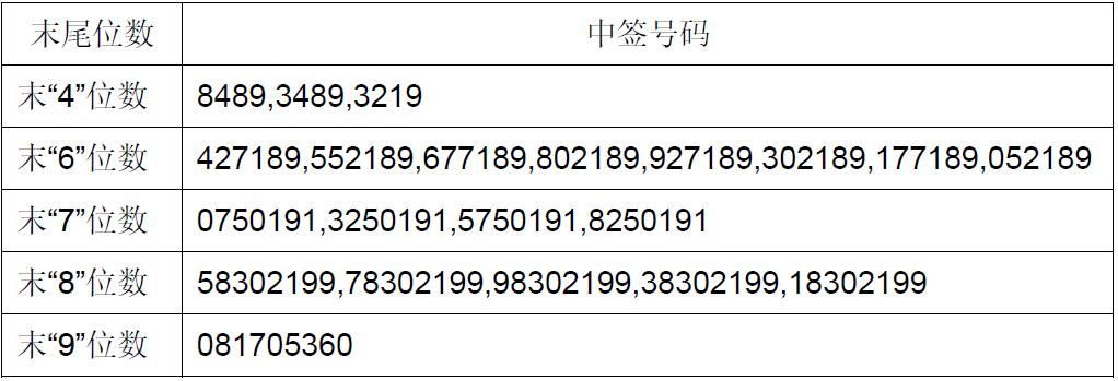 新股赛腾股份603283中签号查询 732283中签号3.6万个