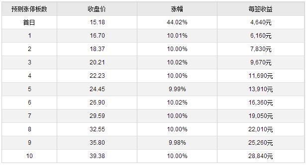 29日新股提示:4股上市