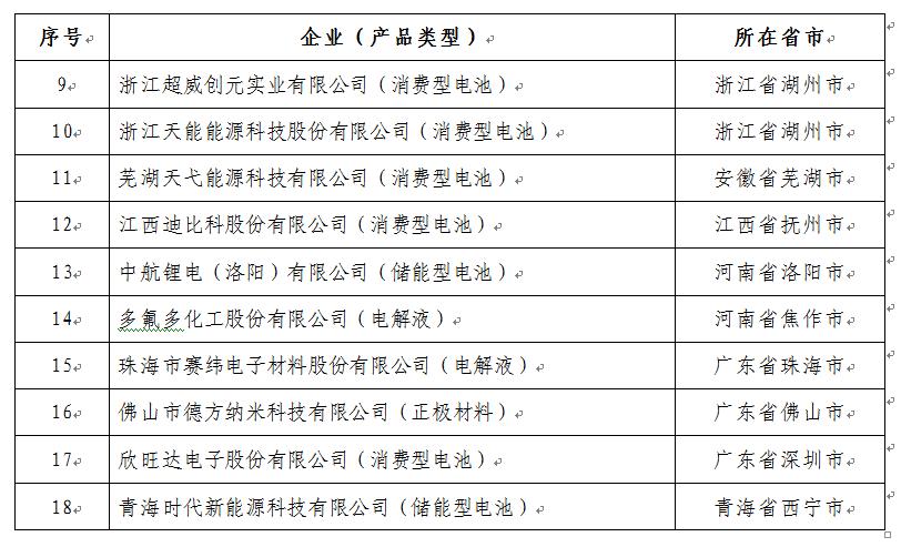 中国证券网讯 记者15日从工信部获悉,经企业自愿申报、省级工业和信息化主管部门核实推荐、专家复查、现场核实及网上公示,工信部公告符合《锂离子电池行业规范条件》企业名单(第二批),欣旺达、多氟多在列。