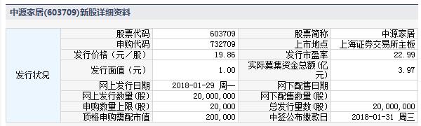 中源家居1月29日发行 申购上限2万股