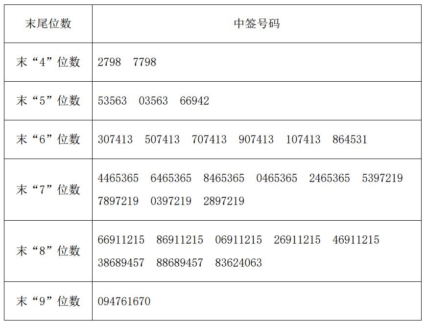 新股泰永长征中签号查询 002927中签号42,210个