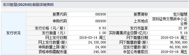 宏川智慧3月14日发行 申购上限2.4万股