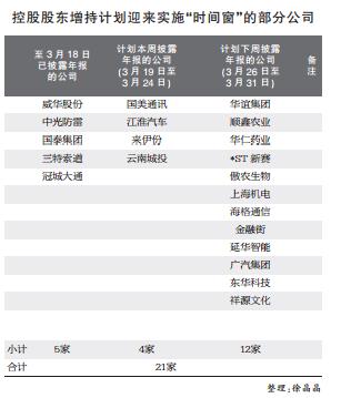 """20余公司控股股东增持计划迎来实施""""时间窗"""""""