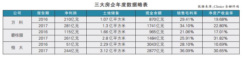 """房地产业急剧聚合 许家印预言""""前三""""门槛升至8000亿"""