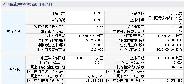 宏川智慧3月28日中小板上市 定位分析