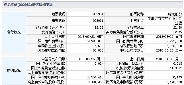 锋龙股份4月3日中小板上市 定位分析
