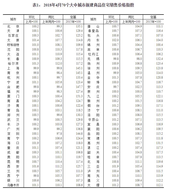 统计局:4月份一线城市房价同比降幅扩大 二线城市同比涨幅回落