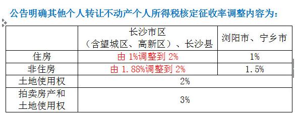 长沙市限购区域内存量房交易个税核定征收率调整为2% 自7月12日起施行