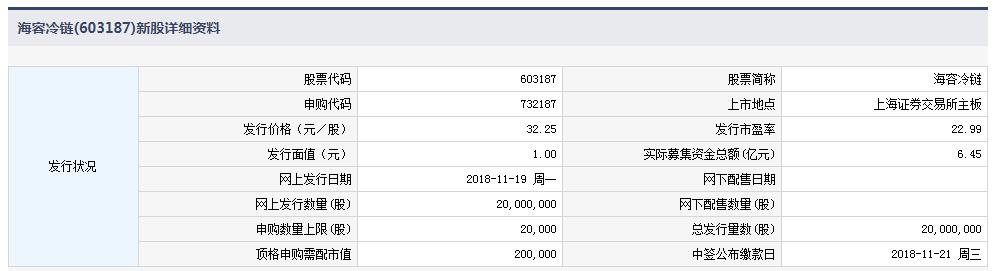 海容冷链(603187)今日上市 新上市公司股票怎么选?