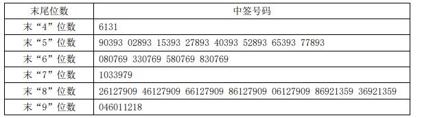11月23日新股隆利科技(300752)中签号码一览 隆利科技中签缴费需知