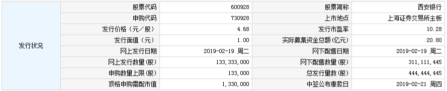 2月19日新股提示:西安银行申购