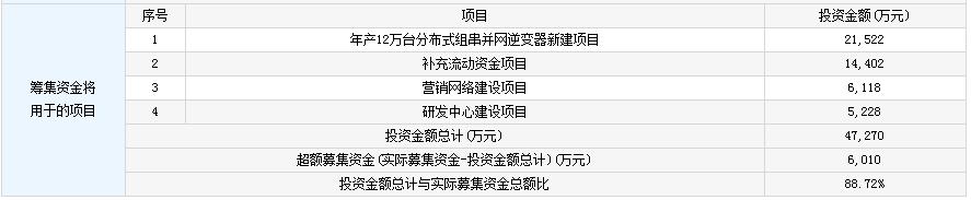 3月8日今日新股申购最新消息 今日最新中签号出炉