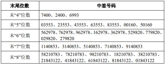 3月8日新股提示:锦浪科技申购 金时科技公布中签号