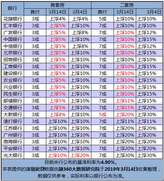 深圳房贷利率本月再迎下调 六大行首套房贷利率最低可上浮5%