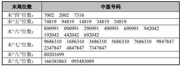 3月15日新股提示:金时科技上市 青农商行、新诺威公布中签号 震