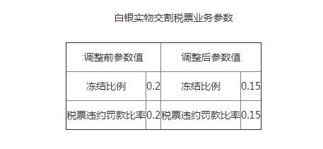 上金所宣布调整白银实物交割税票业务参数