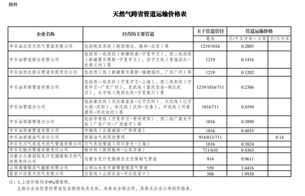 发改委:调整天然气跨省管道运输价格
