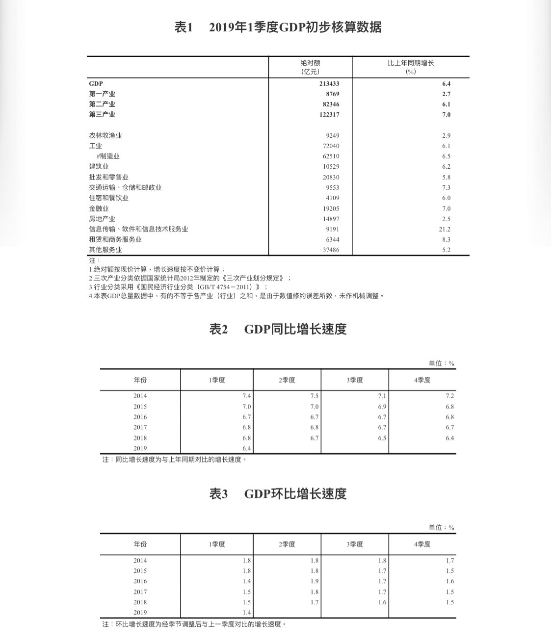gdp软件_省市GDP