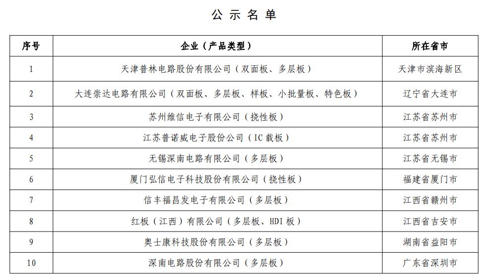 工信部公示第一批符合《印制電路板行業規范條件》 企業名單