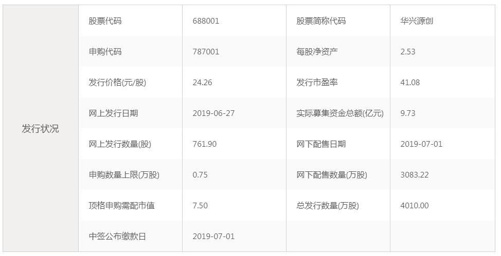 6月27日新股提示:科创板第一股华兴源创申购 新化股份上市 中信出版公布中签号