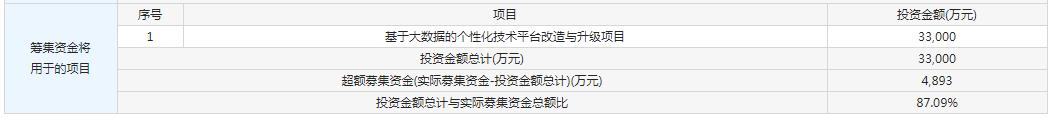 7月3日新股提示:杭可科技、三隻鬆鼠、值得買申