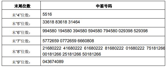 7月5日新股提示:中信出版、红塔证券上市 杭可科技等公布中签号