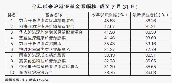 """沪港深基金最新调仓路径曝光 """"股王""""腾讯仍是最爱"""