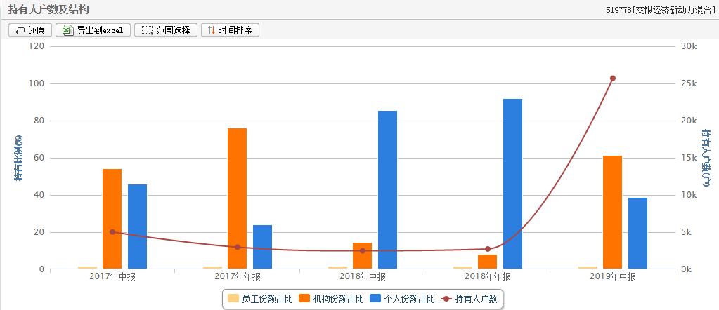 年内成绩   单亮眼,公募收益率谁最先翻番?谁是上海搬迁  公司