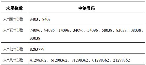 11月21日新股提示:祥生医疗、华辰设备、中科海
