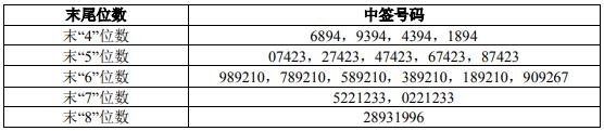 12月16日新股提示:芯源微上市 聚辰股份中签号出炉