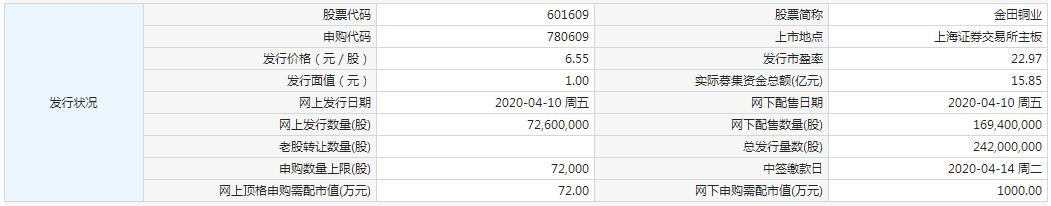 《4月10日新股提示:金田铜业申购 上能电气上市 安宁股份、朝阳科技中签号出炉 沪硅产业、锐新科技、锦和商业公布中签率》