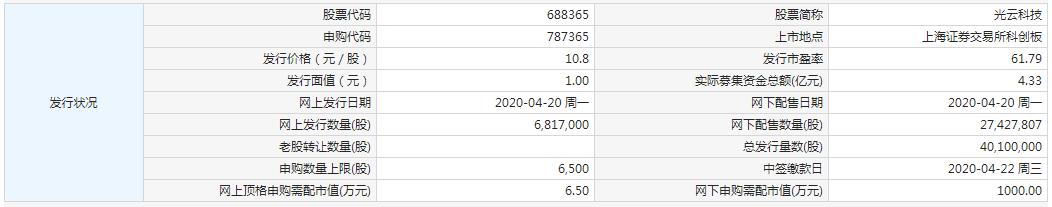 光云科技今日申购 顶格申购需配市值6.5万元