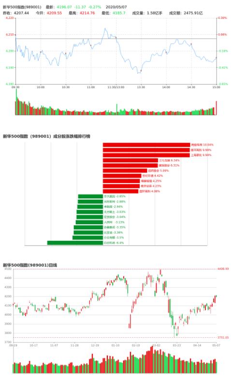 5月7日新华500指数收盘跌0.27%报4196.07点 成交额2475.91亿元