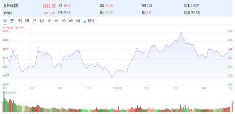 新华500指数(989001)2日微涨0.17%