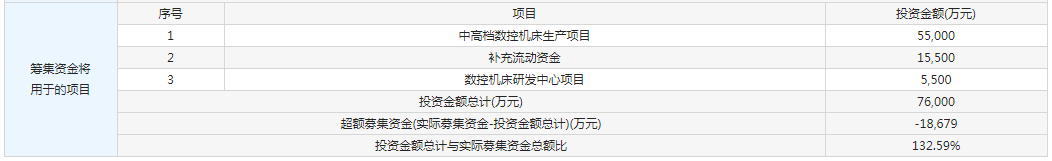6月17日新股提示:秦川物联、国盛智科、博汇股份申购 甘李药业公布中签率