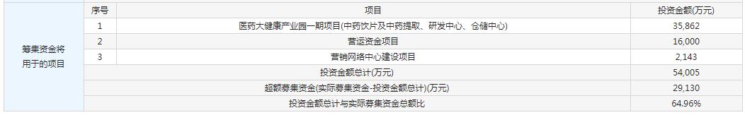 维康药业今日申购 顶格申购需配市值5.5万