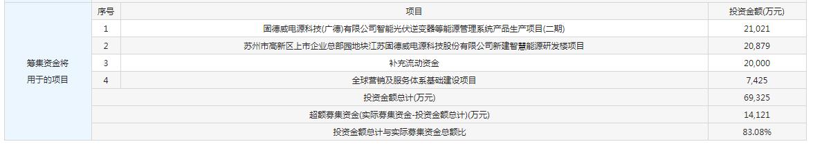 8月25日新股提示:固德威等申购 派克新材等上市 大叶股份等中签